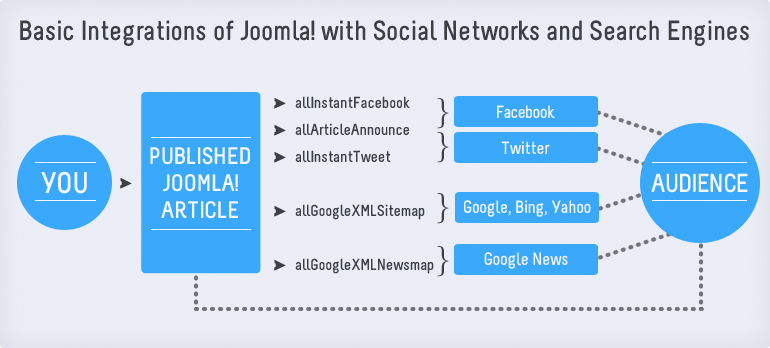 Basic Integration of Social Media tools with Joomla!